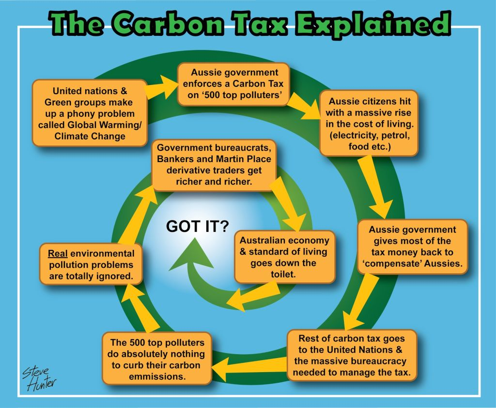 concept and importance of carbon taxes For seven years, the canadian province of british columbia has had a carbon tax it is, on its own terms, a resounding success — carbon emissions are falling even as the economy continues to grow.
